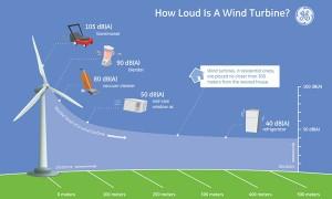 Grafiek geluid windturbine